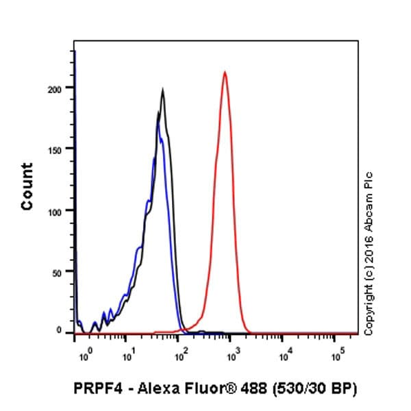 Flow Cytometry - Anti-PRPF4 antibody [EPR17207] - C-terminal (ab198998)