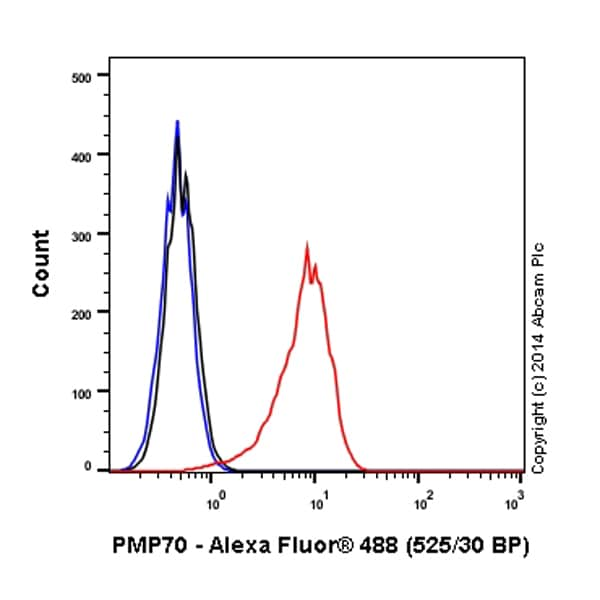Flow Cytometry - Alexa Fluor® 488 Anti-PMP70 antibody [EPR5614] (ab199018)