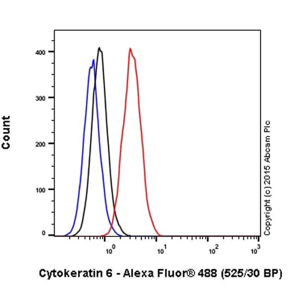 Flow Cytometry - Alexa Fluor® 488 Anti-Cytokeratin 6 antibody [EPR1602Y] (ab199068)