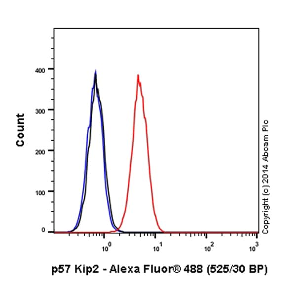 Flow Cytometry - Anti-p57 Kip2 antibody [EP2515Y] (Alexa Fluor® 488) (ab199069)