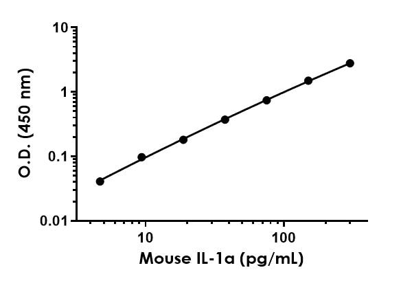 Example of IL-1a mouse standard curve in Sample Diluent NS.
