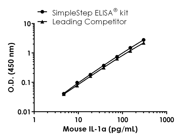 Mouse DKK1 standard curve comparison data.