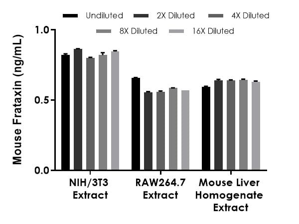 Linearity of dilution of various mouse cell and tissue extracts.
