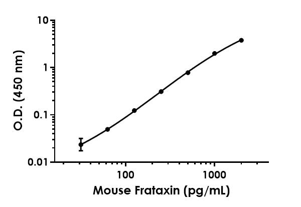 Example of Frataxin mouse standard curve.