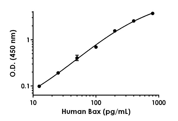 Example of human Bax standard curve in 1X Cell Extraction Buffer PTR