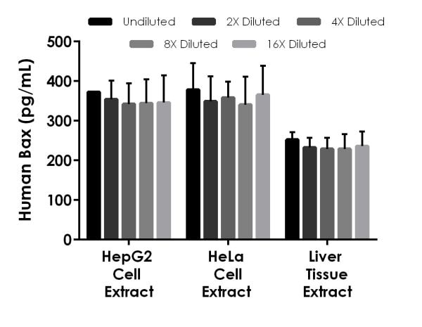 Interpolated concentrations of native Bax in human HepG2 cell extract, and HeLa cell extract and liver tissue extract