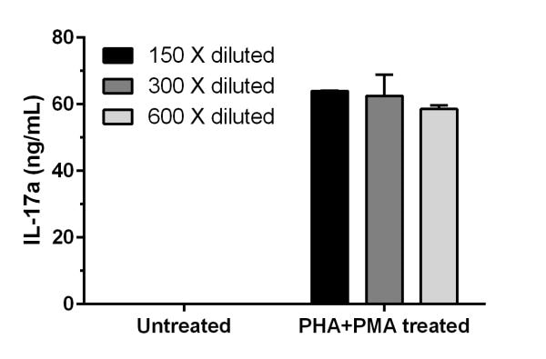 PHA+PMA treatment of EL4 cells stimulates secretion of IL-17a.