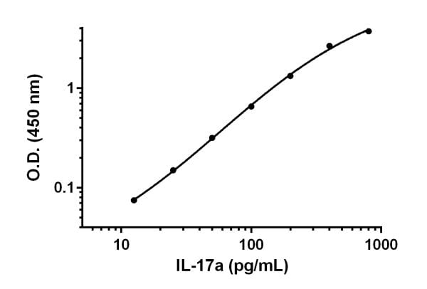 Example of IL-17a standard curve prepared in Sample Diluent 25BP.