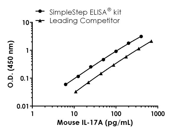 Mouse IL-17A standard curve comparison data.