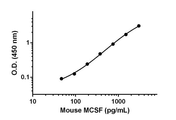 Example of M-CSF standard curve in 1X Cell Extraction Buffer PTR.