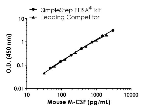 Mouse M-CSF standard curve comparison data.