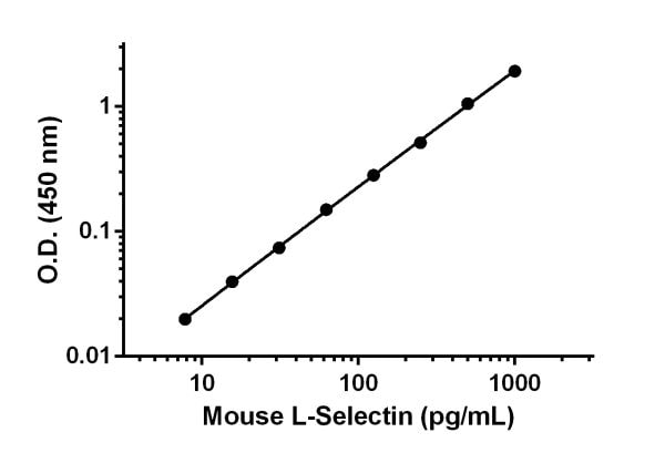 Example of L-Selectin standard curve in 1X Cell Extraction Buffer PTR.