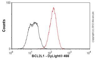 Flow Cytometry - Anti-Bcl-XL antibody [E18] - BSA and Azide free (ab199099)