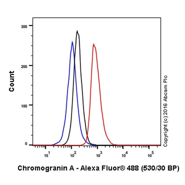 Flow Cytometry - Anti-Chromogranin A antibody [EP1030Y] (Alexa Fluor® 488) (ab199192)