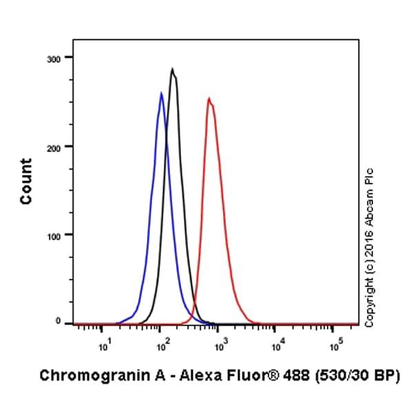Flow Cytometry - Alexa Fluor® 488 Anti-Chromogranin A antibody [EP1030Y] (ab199192)