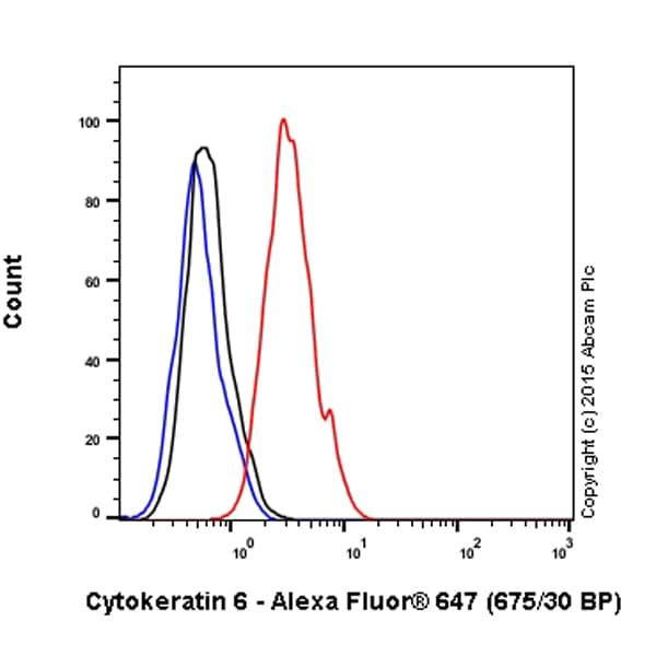 Flow Cytometry - Alexa Fluor® 647 Anti-Cytokeratin 6 antibody [EPR1602Y] (ab199211)