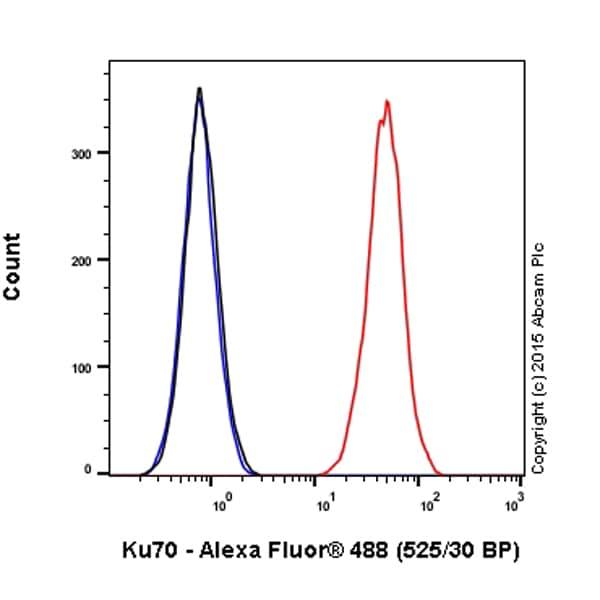 Flow Cytometry - Anti-Ku70 antibody [EPR4027] (Alexa Fluor® 488) (ab199225)