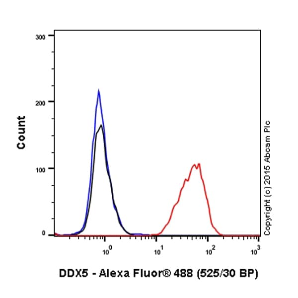 Flow Cytometry - Anti-DDX5 antibody [EPR7239] (Alexa Fluor® 488) (ab199226)