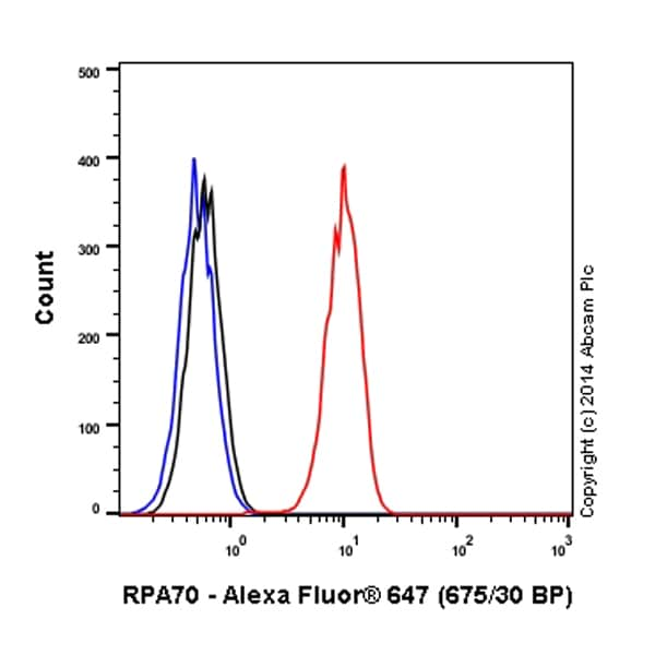 Flow Cytometry - Anti-RPA70 antibody [EPR3472] (Alexa Fluor® 647) (ab199240)
