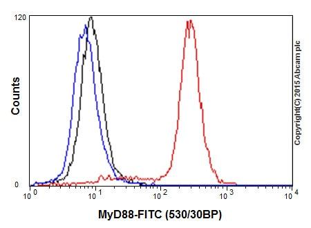Flow Cytometry - Anti-MyD88 antibody [EPR590(N)] - BSA and Azide free (ab199247)