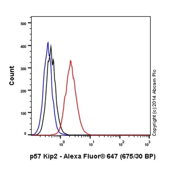 Flow Cytometry - Anti-p57 Kip2 antibody [EP2515Y] (Alexa Fluor® 647) (ab199253)