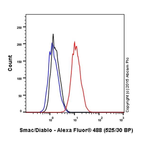 Flow Cytometry - Anti-Smac / Diablo antibody [Y12] (Alexa Fluor® 488) (ab199317)