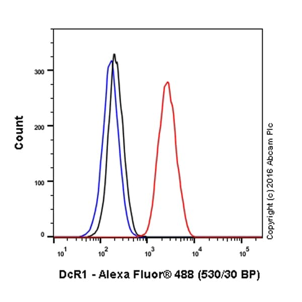 Flow Cytometry - Anti-DcR1 antibody [EPR6162] (Alexa Fluor® 488) (ab199320)