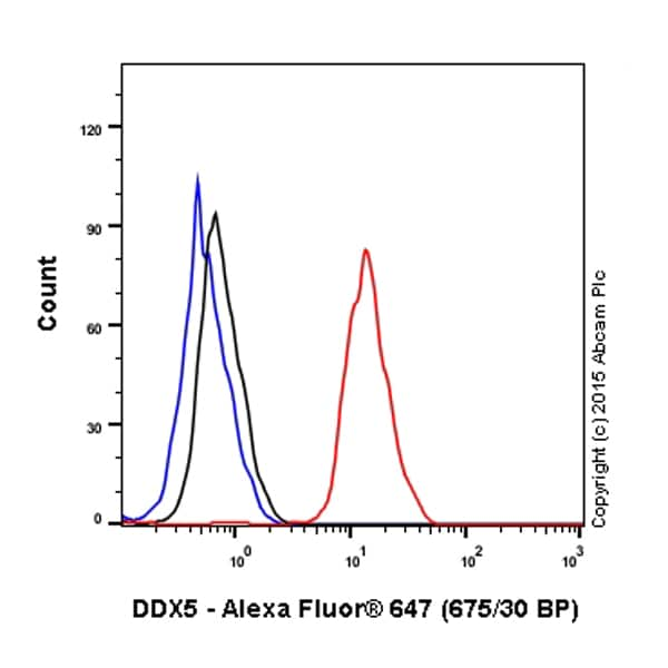 Flow Cytometry - Anti-DDX5 antibody [EPR7239] (Alexa Fluor® 647) (ab199460)