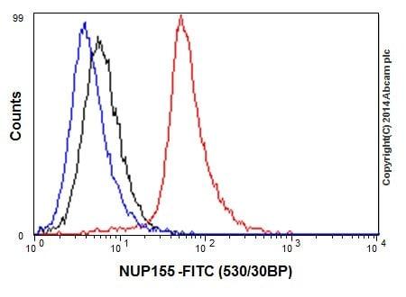 Flow Cytometry - Anti-NUP155 antibody [EPR17111] (ab199528)