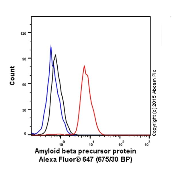 Flow Cytometry - Anti-Amyloid Precursor Protein antibody [Y188] (Alexa Fluor® 647) (ab199549)