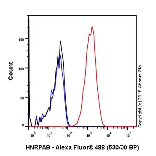 Flow Cytometry - Anti-HNRPAB antibody [EPR16944] (ab199724)
