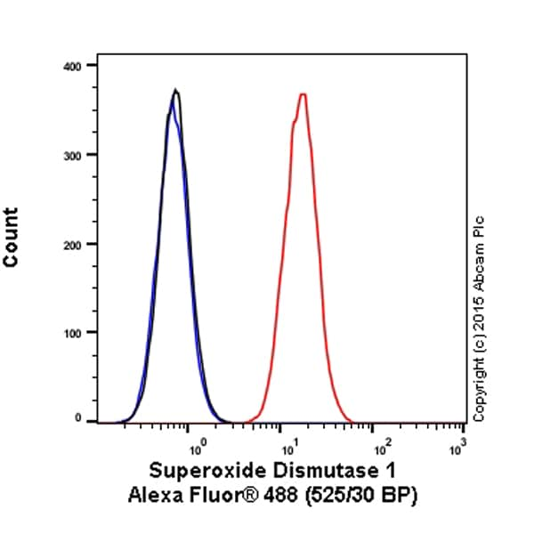 Flow Cytometry - Anti-Superoxide Dismutase 1 antibody [EP1727Y] (Alexa Fluor® 488) (ab199733)