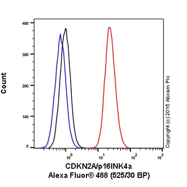 Flow Cytometry - Alexa Fluor® 488 Anti-CDKN2A/p16INK4a antibody [EP435Y-129R] (ab199756)