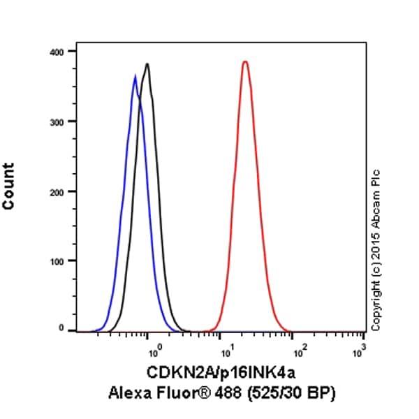 Flow Cytometry - Anti-CDKN2A/p16INK4a antibody [EP435Y-129R] (Alexa Fluor® 488) (ab199756)
