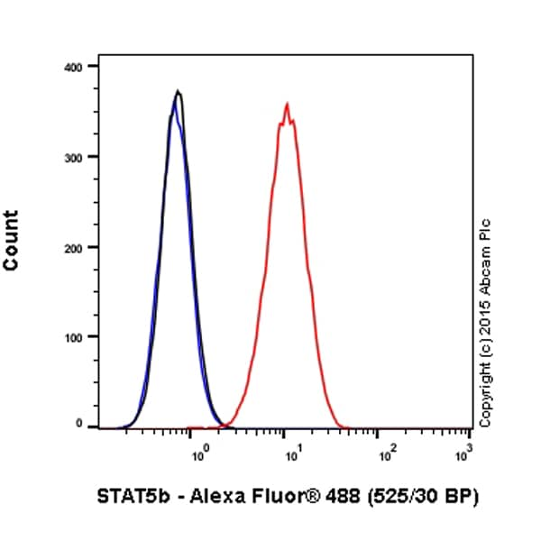Flow Cytometry - Anti-STAT5b antibody [EPR16671] (Alexa Fluor® 488) (ab199767)