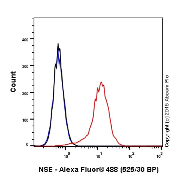 Flow Cytometry - Alexa Fluor® 488 Anti-NSE antibody [EPR3377] (ab199775)