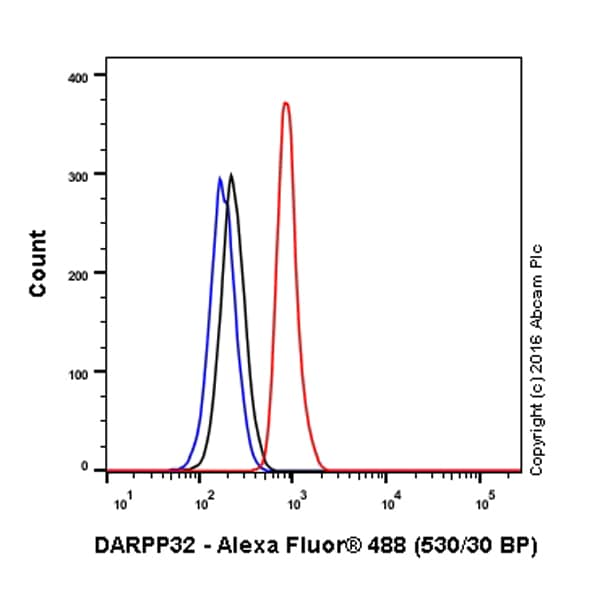 Flow Cytometry - Anti-DARPP32 antibody [EP720Y] (Alexa Fluor® 488) (ab199776)