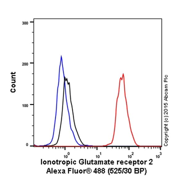 Flow Cytometry - Alexa Fluor® 488 Anti-Ionotropic Glutamate receptor 2 antibody [EPR5032] (ab199777)