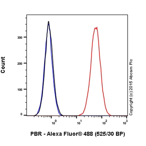 Flow Cytometry - Anti-PBR antibody [EPR5384] (Alexa Fluor® 488) (ab199779)