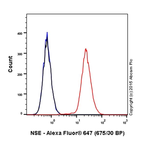 Flow Cytometry - Anti-NSE antibody [EPR3377] (Alexa Fluor® 647) (ab199829)