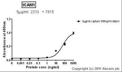 Sandwich ELISA - Anti-ICAM1 antibody [MEM-111] (ab2213)
