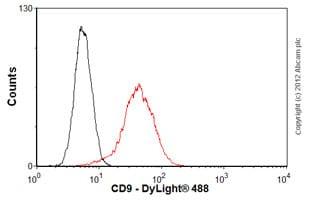 Flow Cytometry - Anti-CD9 antibody [MEM-61] (ab2215)
