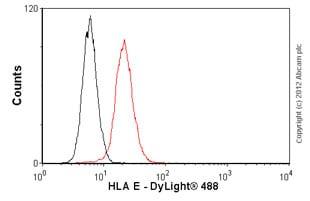 Flow Cytometry - Anti-HLA E antibody [MEM-E/02] (ab2216)