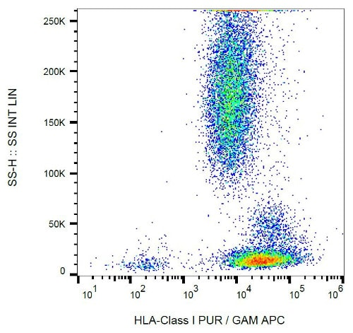 Flow Cytometry - Anti-HLA Class I antibody [MEM-123] (ab2217)