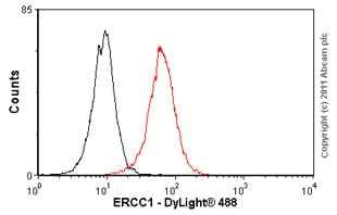 Flow Cytometry - Anti-ERCC1 antibody [8F1] (ab2356)