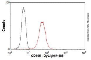 Flow Cytometry - Anti-CD105 antibody [MEM-226] (ab2529)