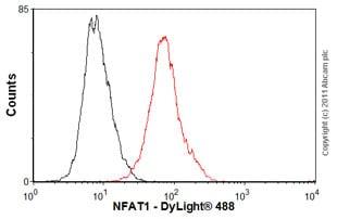Flow Cytometry - Anti-NFAT1 antibody [25A10.D6.D2] - ChIP Grade (ab2722)