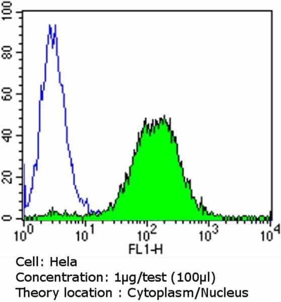 Flow Cytometry - Anti-Glucocorticoid Receptor antibody [BuGR2] - ChIP Grade (ab2768)