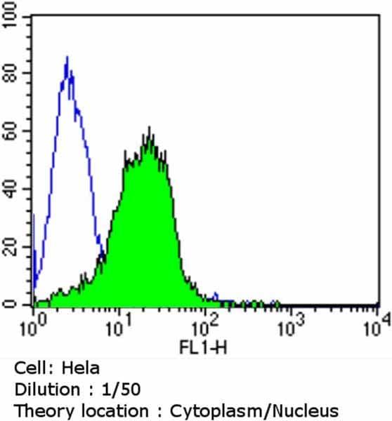Flow Cytometry - Anti-Aryl hydrocarbon Receptor antibody [RPT9] - ChIP Grade (ab2769)