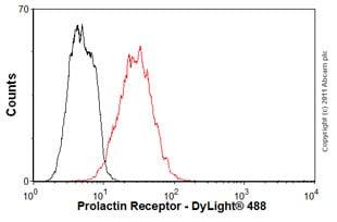 Flow Cytometry - Anti-Prolactin Receptor/PRL-R antibody [U5] (ab2772)
